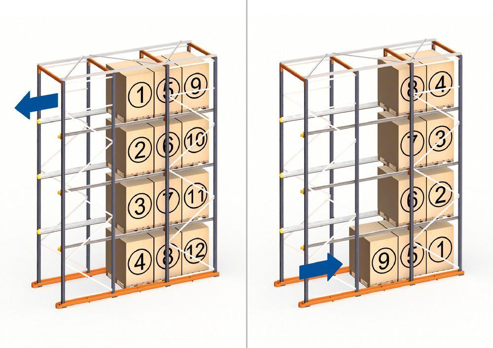 Les rayonnages par accumulation drive-in fonctionnent dans les entrepôts qui utilisent la méthode LIFO pour ranger les charges